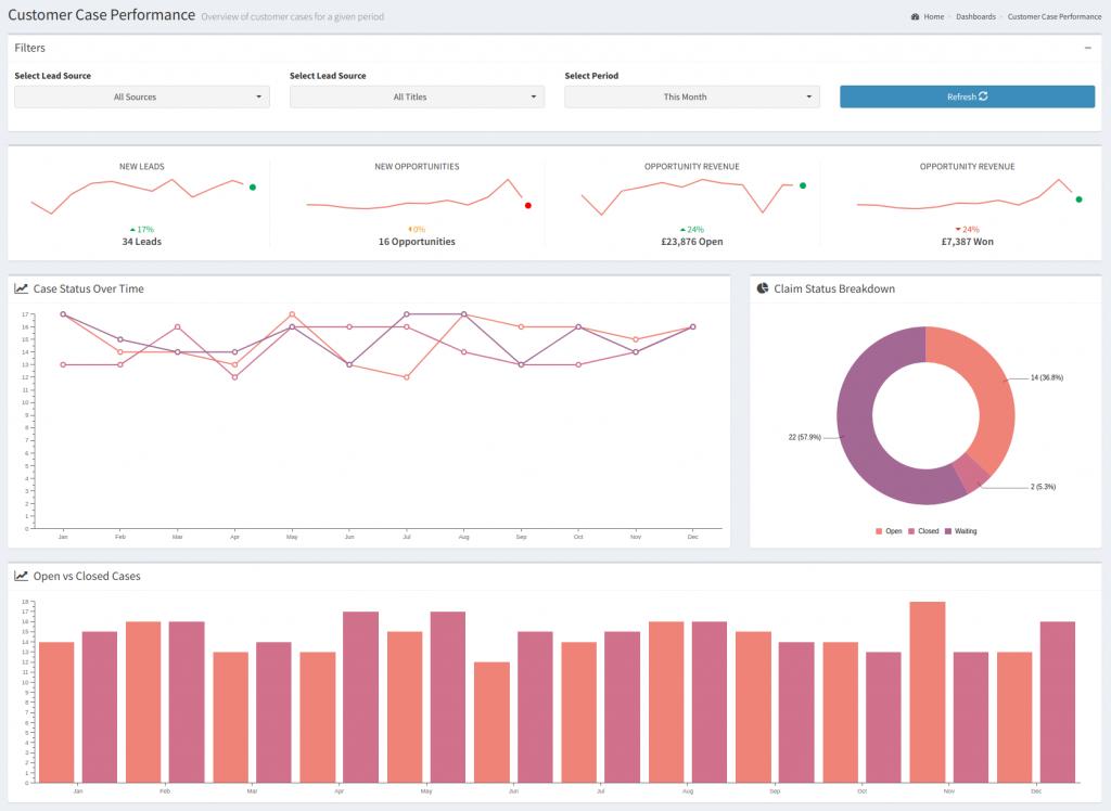 Free SuiteCRM Analytics