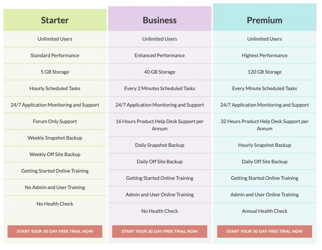 List of SuiteCRM demand features